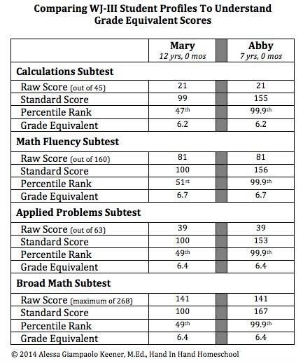 Grade Equivalent Score Comparison Chart