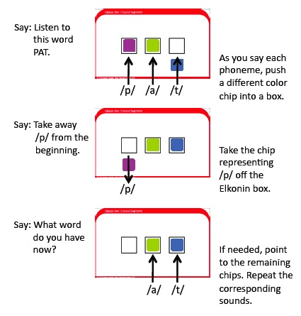 How to use an Elkonin box.