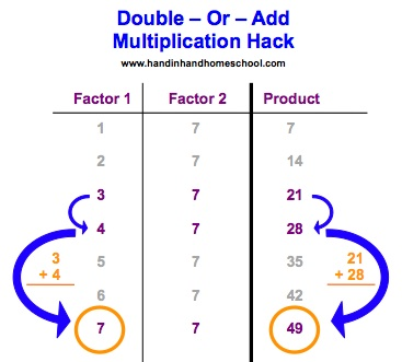 Easy Trick to Multiply Any 2 Numbers