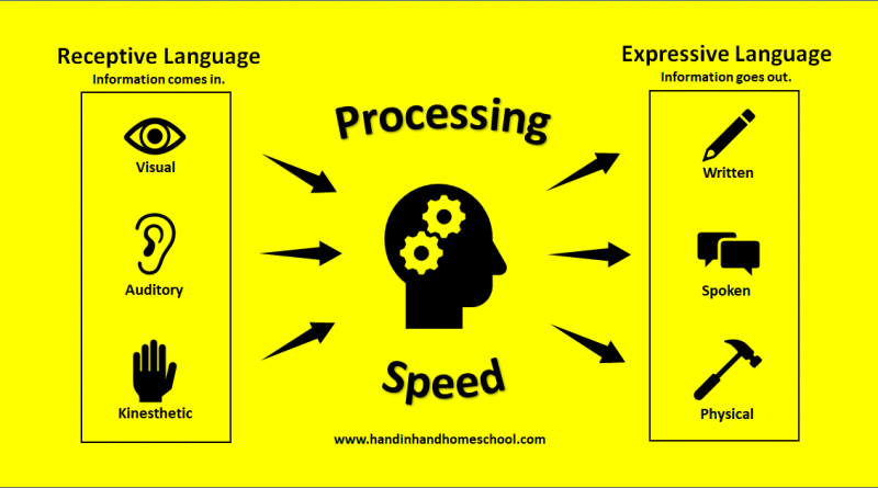 Slow Processing Speed: When Is It a Problem